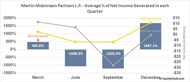 Martin Midstream Partners L.P. (NASD:MMLP) Net Income Seasonality