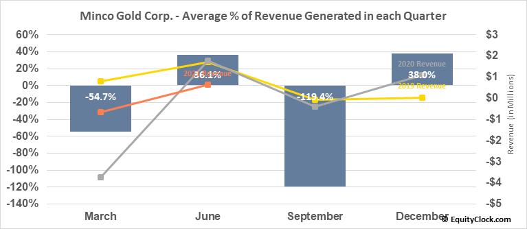 Minco Gold Corp. (TSXV:MMM.V) Revenue Seasonality