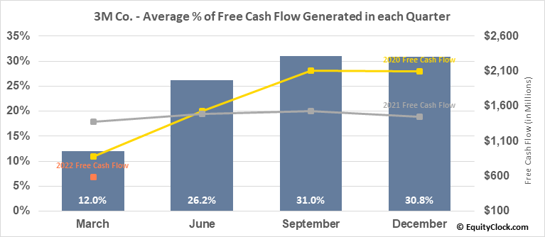3M Co. (NYSE:MMM) Free Cash Flow Seasonality