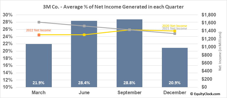 3M Co. (NYSE:MMM) Net Income Seasonality