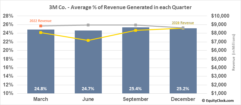 3M Co. (NYSE:MMM) Revenue Seasonality