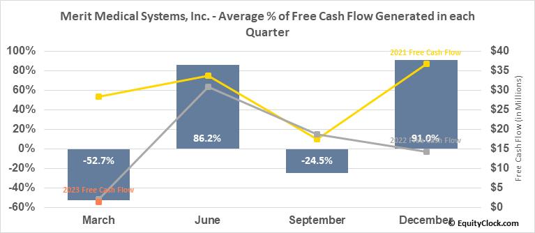 Merit Medical Systems, Inc. (NASD:MMSI) Free Cash Flow Seasonality