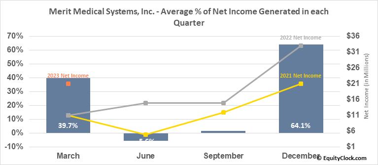 Merit Medical Systems, Inc. (NASD:MMSI) Net Income Seasonality