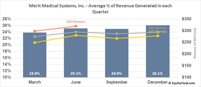 Merit Medical Systems, Inc. (NASD:MMSI) Revenue Seasonality