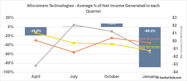 Micromem Technologies (OTCMKT:MMTIF) Net Income Seasonality