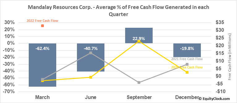 Mandalay Resources Corp. (TSE:MND.TO) Free Cash Flow Seasonality