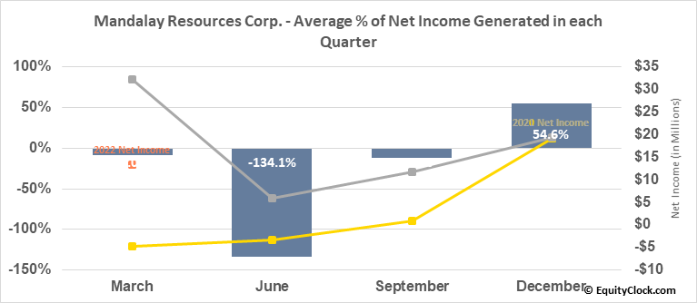 Mandalay Resources Corp. (TSE:MND.TO) Net Income Seasonality
