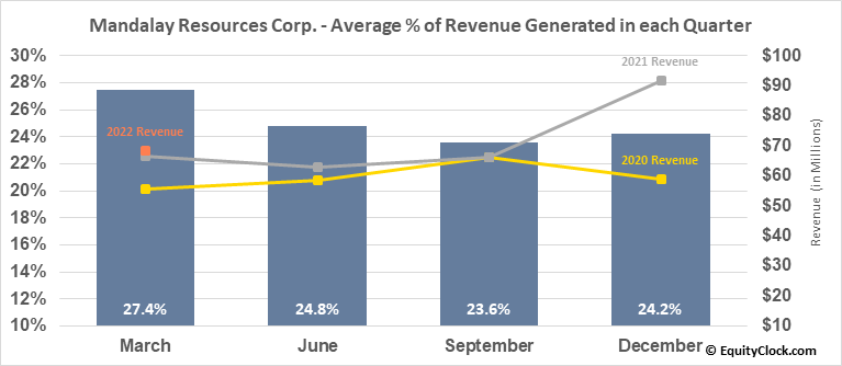 Mandalay Resources Corp. (TSE:MND.TO) Revenue Seasonality