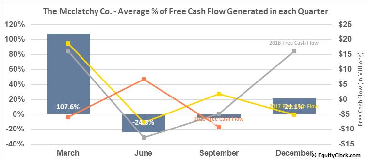 The Mcclatchy Co. (AMEX:MNI) Free Cash Flow Seasonality