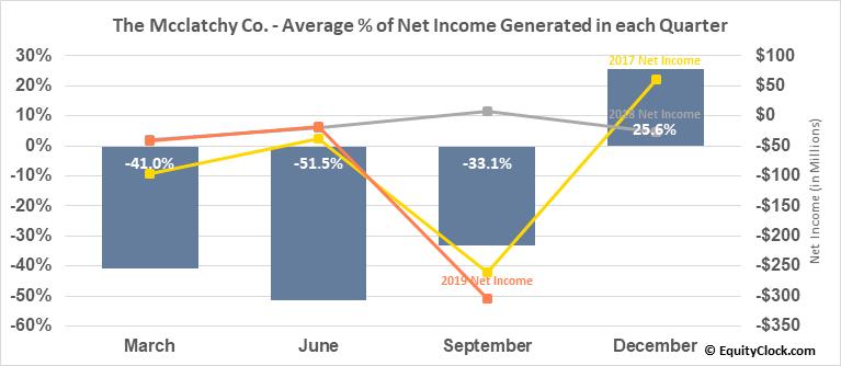 The Mcclatchy Co. (AMEX:MNI) Net Income Seasonality
