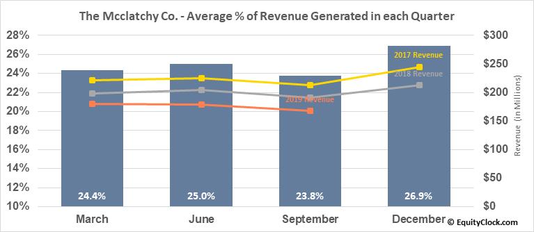 The Mcclatchy Co. (AMEX:MNI) Revenue Seasonality
