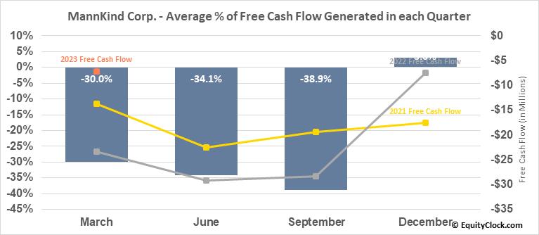 MannKind Corp. (NASD:MNKD) Free Cash Flow Seasonality