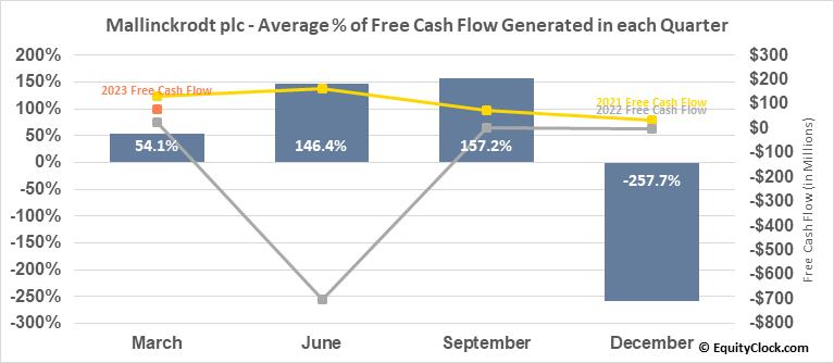 Mallinckrodt plc (NYSE:MNK) Free Cash Flow Seasonality