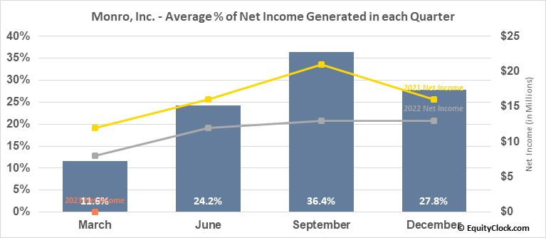 Monro, Inc. (NASD:MNRO) Net Income Seasonality