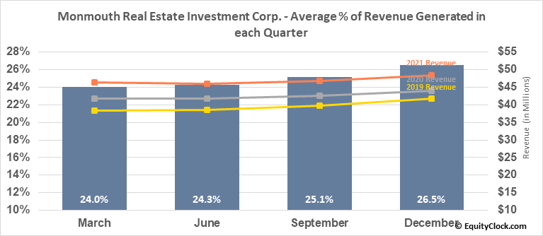 Monmouth Real Estate Investment Corp. (NYSE:MNR) Revenue Seasonality