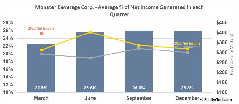 Monster Beverage Corp. (NASD:MNST) Net Income Seasonality