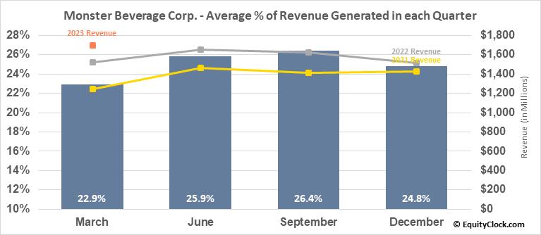 Monster Beverage Corp. (NASD:MNST) Revenue Seasonality