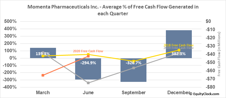 Momenta Pharmaceuticals Inc. (NASD:MNTA) Free Cash Flow Seasonality