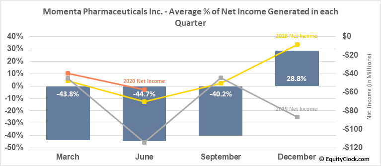 Momenta Pharmaceuticals Inc. (NASD:MNTA) Net Income Seasonality