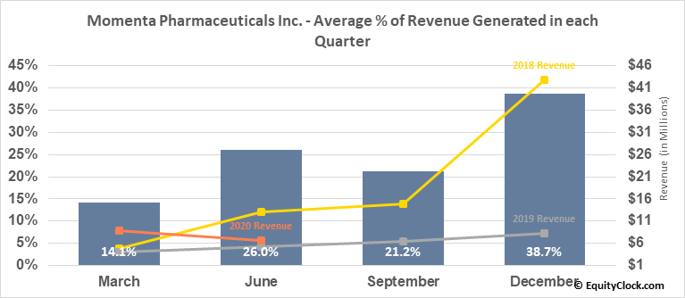 Momenta Pharmaceuticals Inc. (NASD:MNTA) Revenue Seasonality