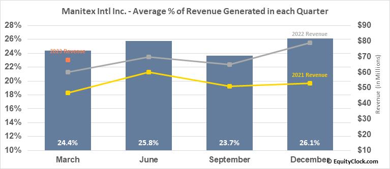 Manitex Intl Inc. (NASD:MNTX) Revenue Seasonality