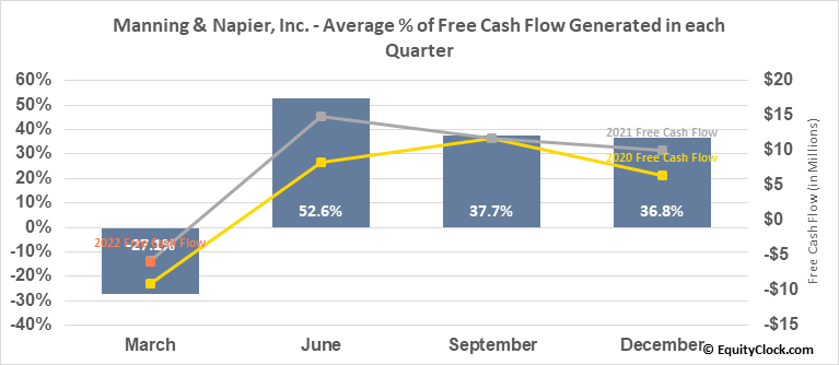 Manning & Napier, Inc. (NYSE:MN) Free Cash Flow Seasonality