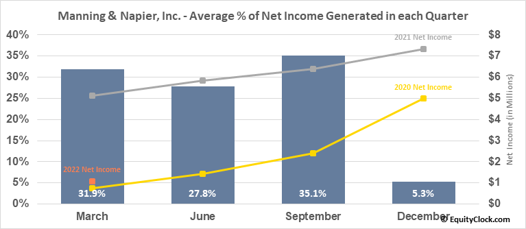 Manning & Napier, Inc. (NYSE:MN) Net Income Seasonality