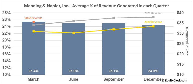 Manning & Napier, Inc. (NYSE:MN) Revenue Seasonality