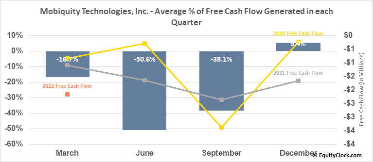 Mobiquity Technologies, Inc. (OTCMKT:MOBQ) Free Cash Flow Seasonality