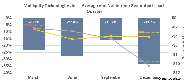 Mobiquity Technologies, Inc. (OTCMKT:MOBQ) Net Income Seasonality
