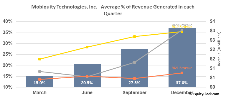 Mobiquity Technologies, Inc. (OTCMKT:MOBQ) Revenue Seasonality