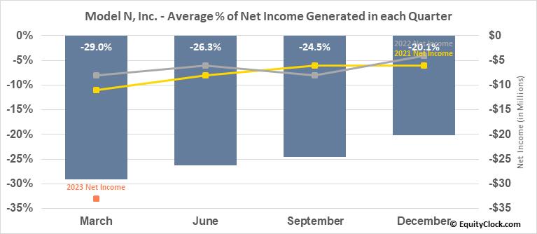 Model N, Inc. (NYSE:MODN) Net Income Seasonality