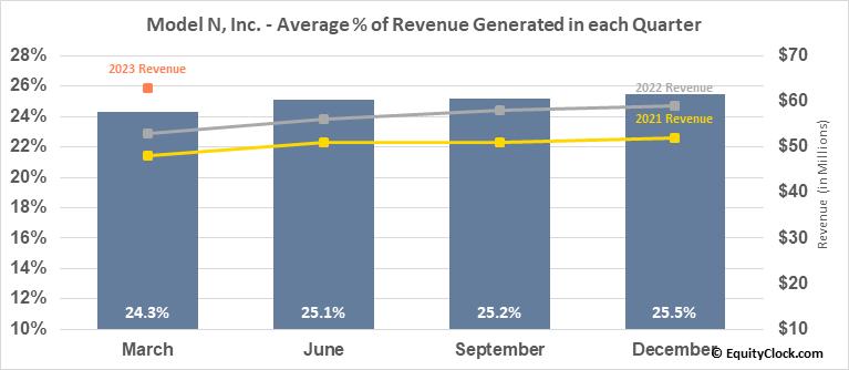 Model N, Inc. (NYSE:MODN) Revenue Seasonality