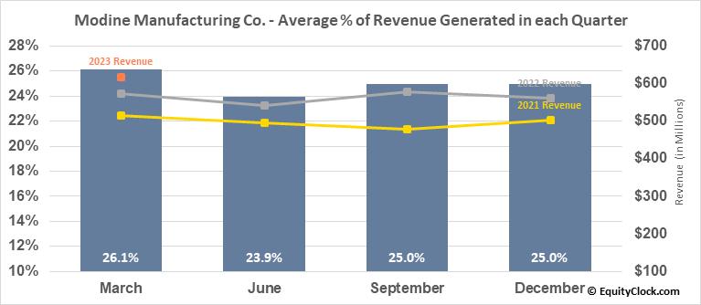 Modine Manufacturing Co. (NYSE:MOD) Revenue Seasonality