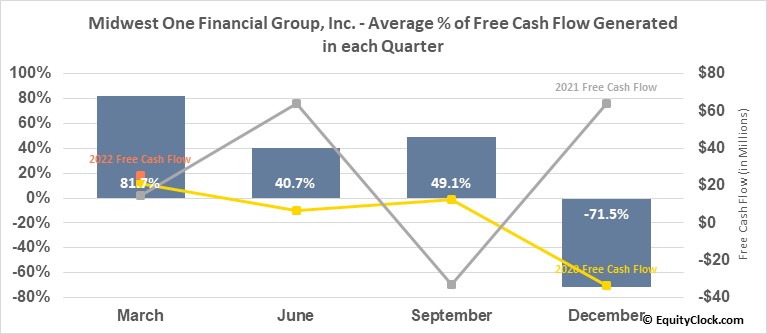 Midwest One Financial Group, Inc. (NASD:MOFG) Free Cash Flow Seasonality
