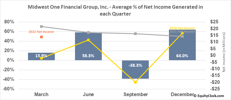 Midwest One Financial Group, Inc. (NASD:MOFG) Net Income Seasonality