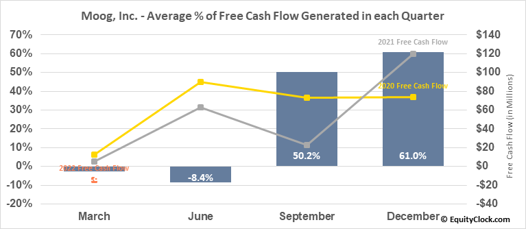 Moog, Inc. (NYSE:MOG/A) Free Cash Flow Seasonality