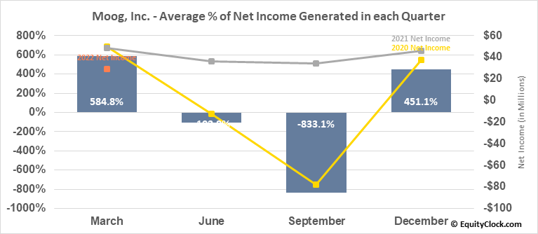 Moog, Inc. (NYSE:MOG/A) Net Income Seasonality