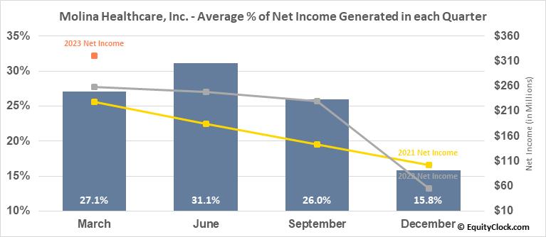 Molina Healthcare, Inc. (NYSE:MOH) Net Income Seasonality