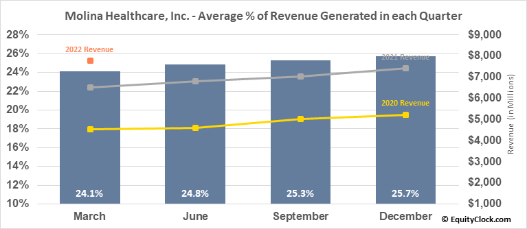 Molina Healthcare, Inc. (NYSE:MOH) Revenue Seasonality