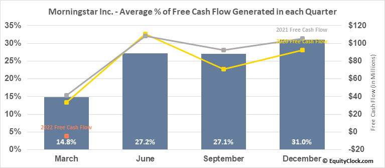 Morningstar Inc. (NASD:MORN) Free Cash Flow Seasonality