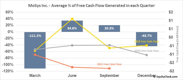MoSys Inc. (NASD:MOSY) Free Cash Flow Seasonality