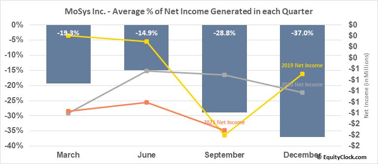 MoSys Inc. (NASD:MOSY) Net Income Seasonality