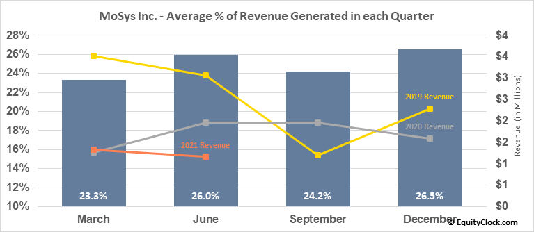 MoSys Inc. (NASD:MOSY) Revenue Seasonality