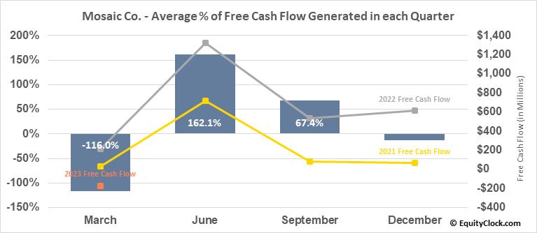 Mosaic Co. (NYSE:MOS) Free Cash Flow Seasonality