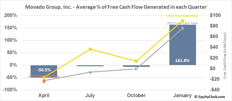 Movado Group, Inc. (NYSE:MOV) Free Cash Flow Seasonality