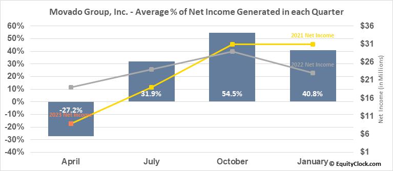 Movado Group, Inc. (NYSE:MOV) Net Income Seasonality