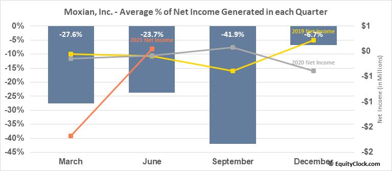 Moxian, Inc. (NASD:MOXC) Net Income Seasonality