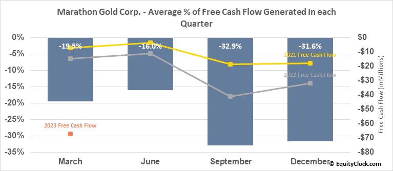 Marathon Gold Corp. (TSE:MOZ.TO) Free Cash Flow Seasonality