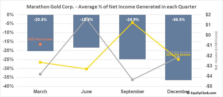 Marathon Gold Corp. (TSE:MOZ.TO) Net Income Seasonality